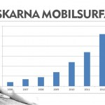 Svenskar mobilsurfar statistik
