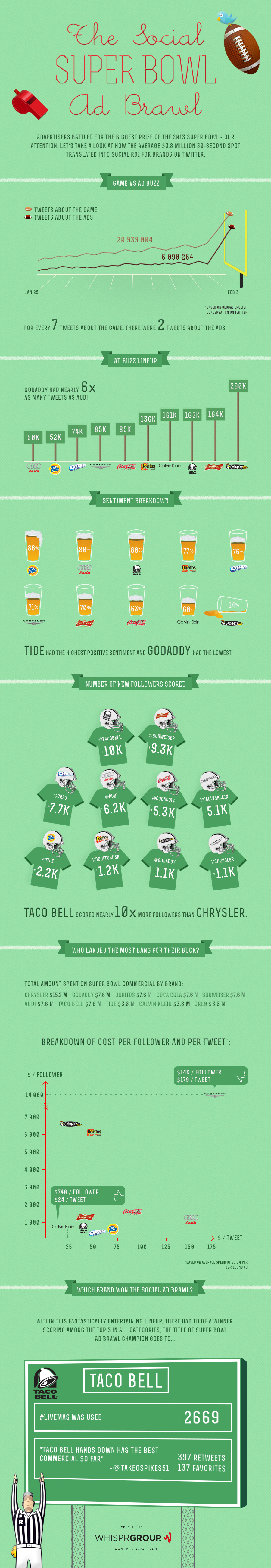 super-bowl-infographic 2013