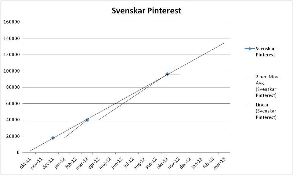 Svenskar p Pinterest 2013