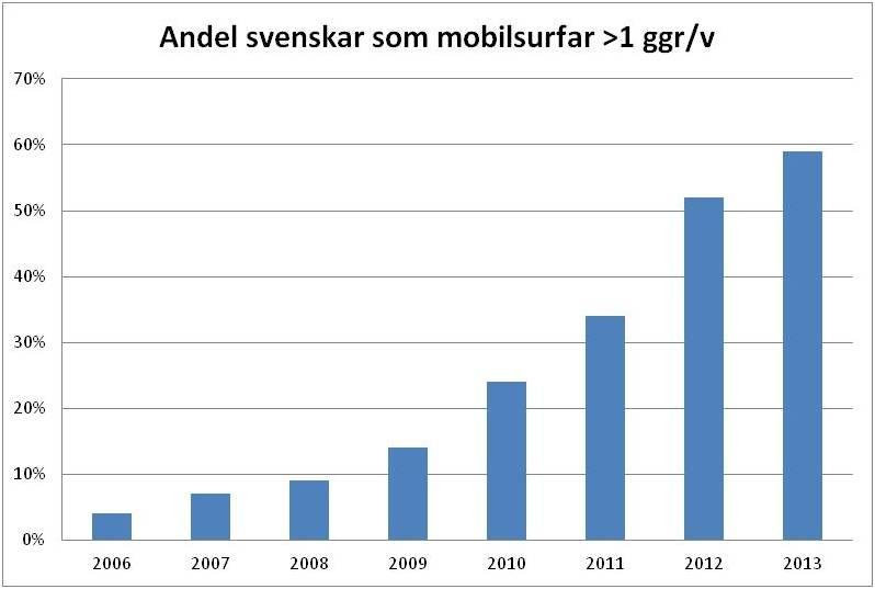 Mobilsurf i Sverige – uppdaterat för 2013!