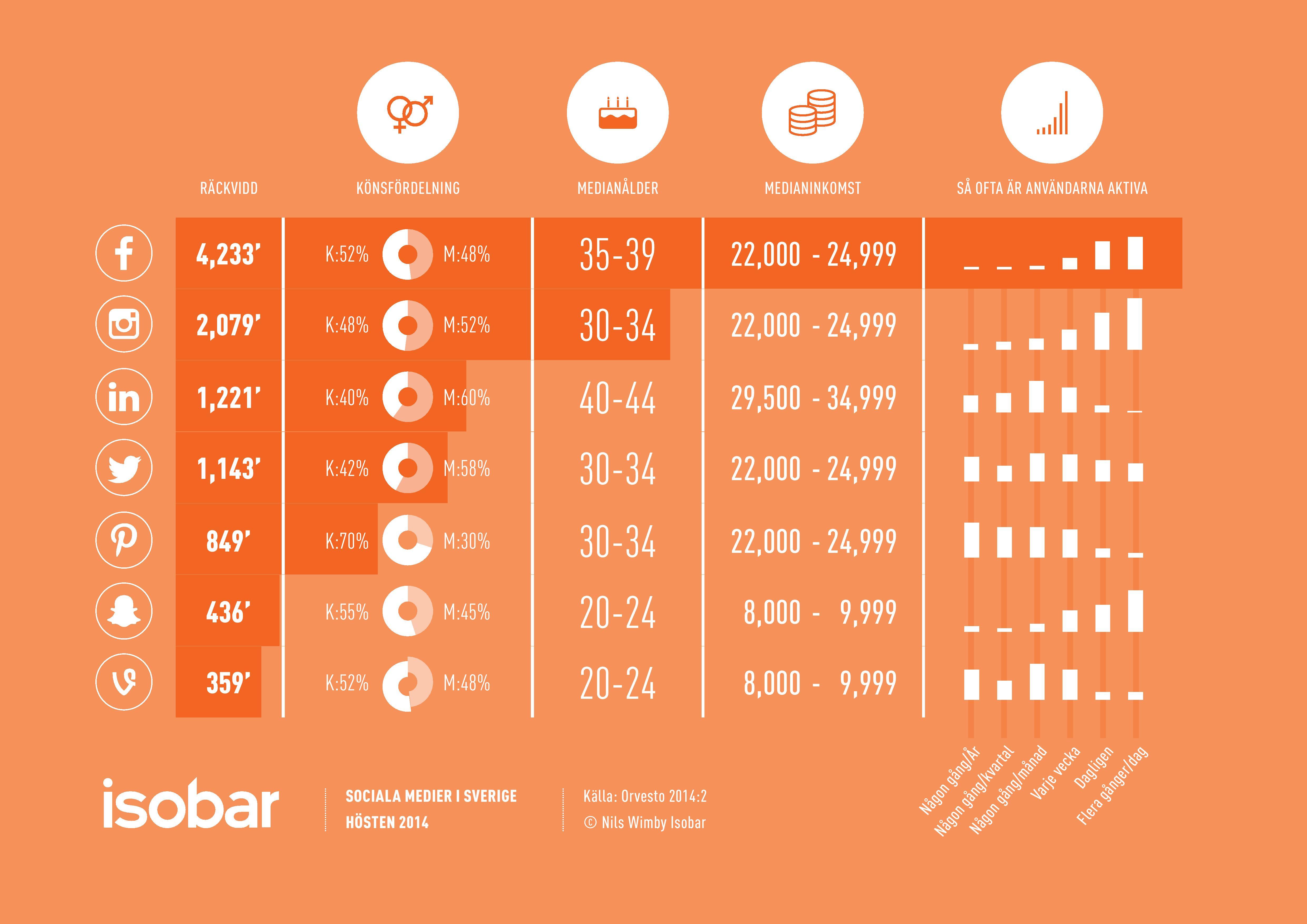 Social medier i Sverige hösten 2014 – räckvidd, inkomstnivå, könsfördelning besöksfrekvens via Orvesto
