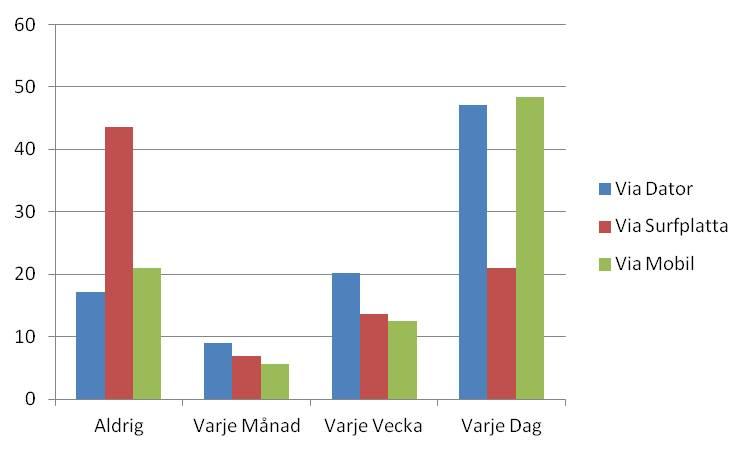 Frekvens surf via olika devices