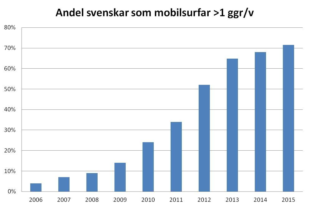 Orvesto 2015 mobilsurf 2006-2015