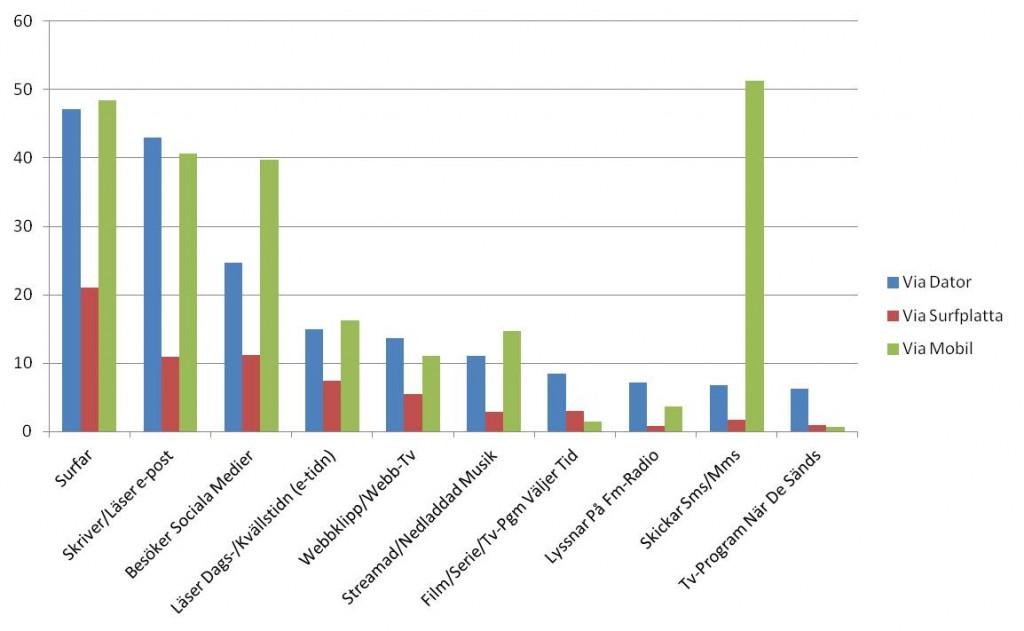 Vanligaste aktiviteter dator orvesto 2015