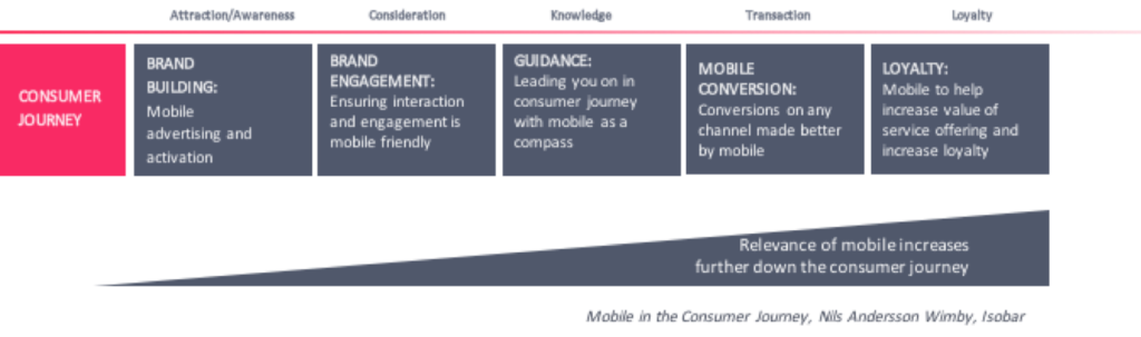 mobile-in-the-consumer-journey-nils-andersson-wimby